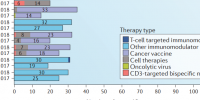 immuno-oncology_trends